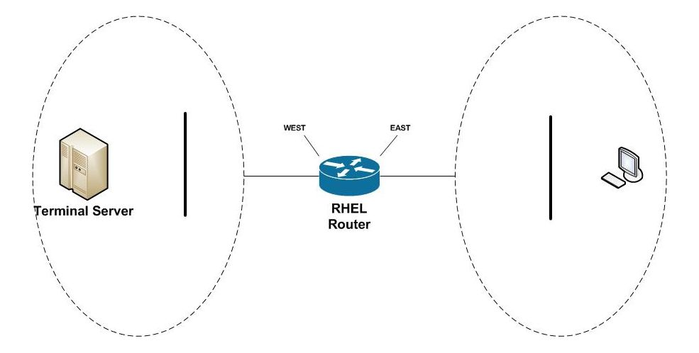 EAST / WEST Network. The Terminal Server service is in the WEST and the Terminal Server users are in the EAST.